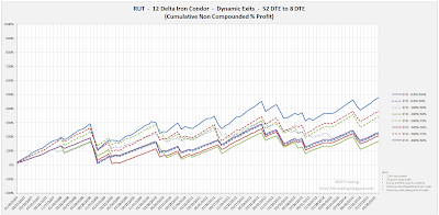 Iron Condor Equity Curves RUT 52 DTE 12 Delta Risk:Reward Exits