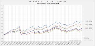 Iron Condor Equity Curves RUT 52 DTE 12 Delta Risk:Reward Exits