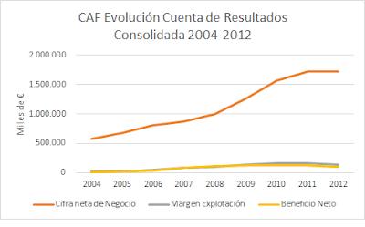 CAF evolución de sus beneficios