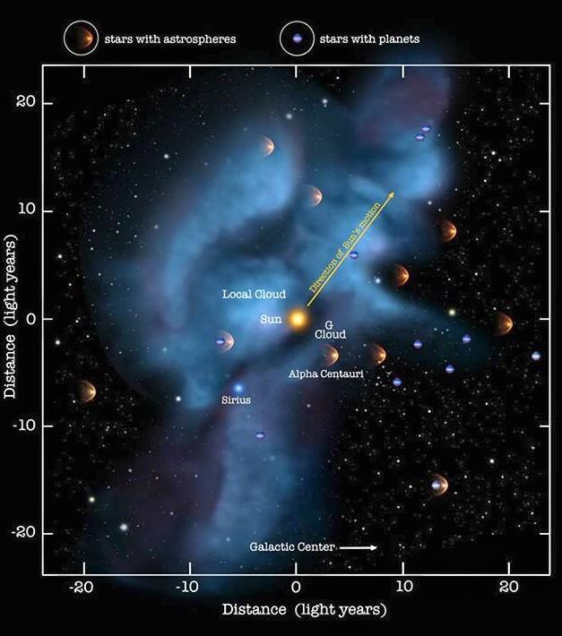 """Resultado de imagen de El viento de partículas cargadas de las estrellas"""""""