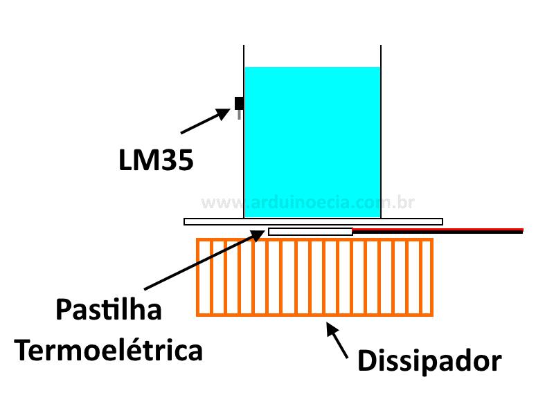 Estrutura cooler com pastilha termoelétrica