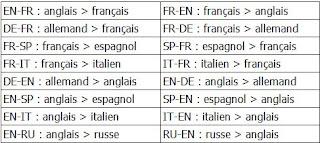 Les différentes langues de traduction de Reverso
