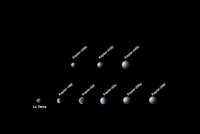 Exoplanetas descubiertos por Kepler Enero 2016