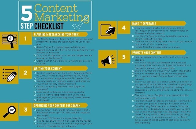 5 steps Content Marketing Checklist