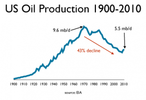 US Domestic Oil Production 1900-2010
