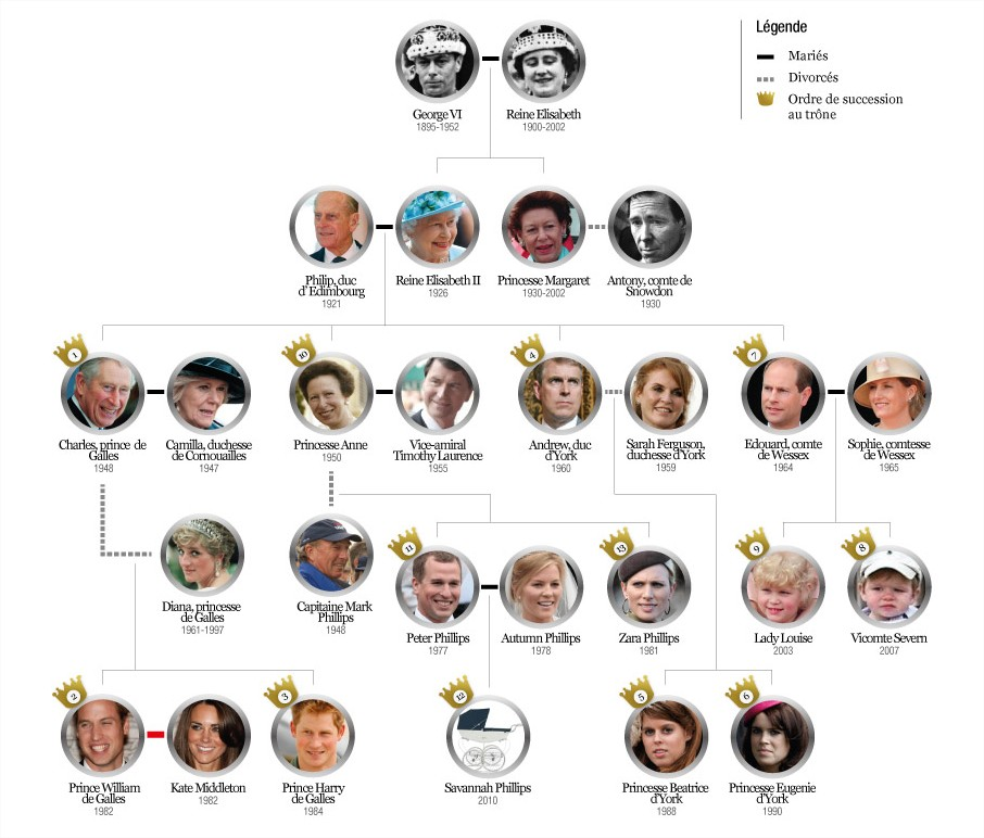Current queen of england family tree