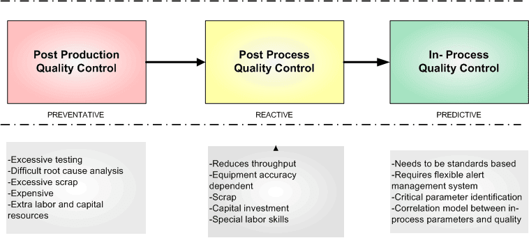 process control term papers pdf Process of risk management as a safeguard against becoming the term risk management in the control activities [1].