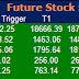 Most Active  Future Stock  and Option for 05 May 2015