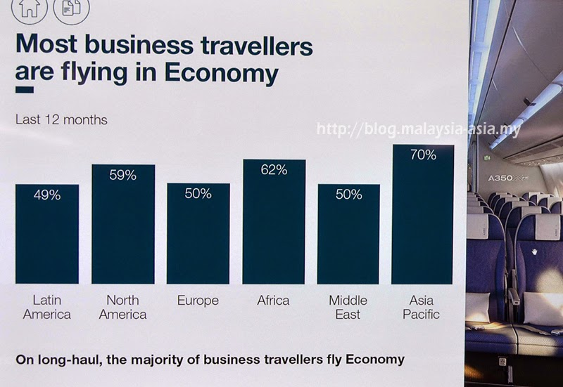 statistics on economy travel on flights