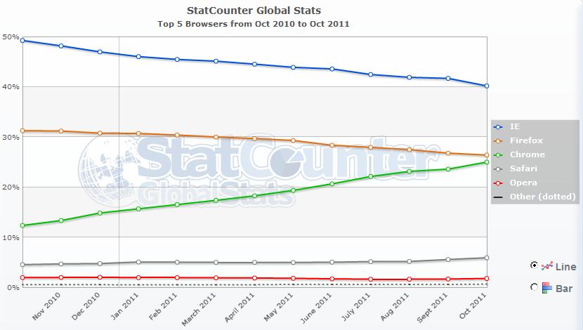 Accesibilidad en la web qu navegadores usa la gente 2011 for Statcounter global stats