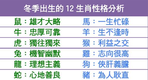 冬季出生的12生肖性格分析