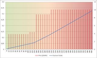 Energie et développement - tarifs progressifs de l'électricité en Californie
