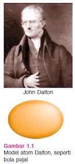 Gambar Model Atom Dalton