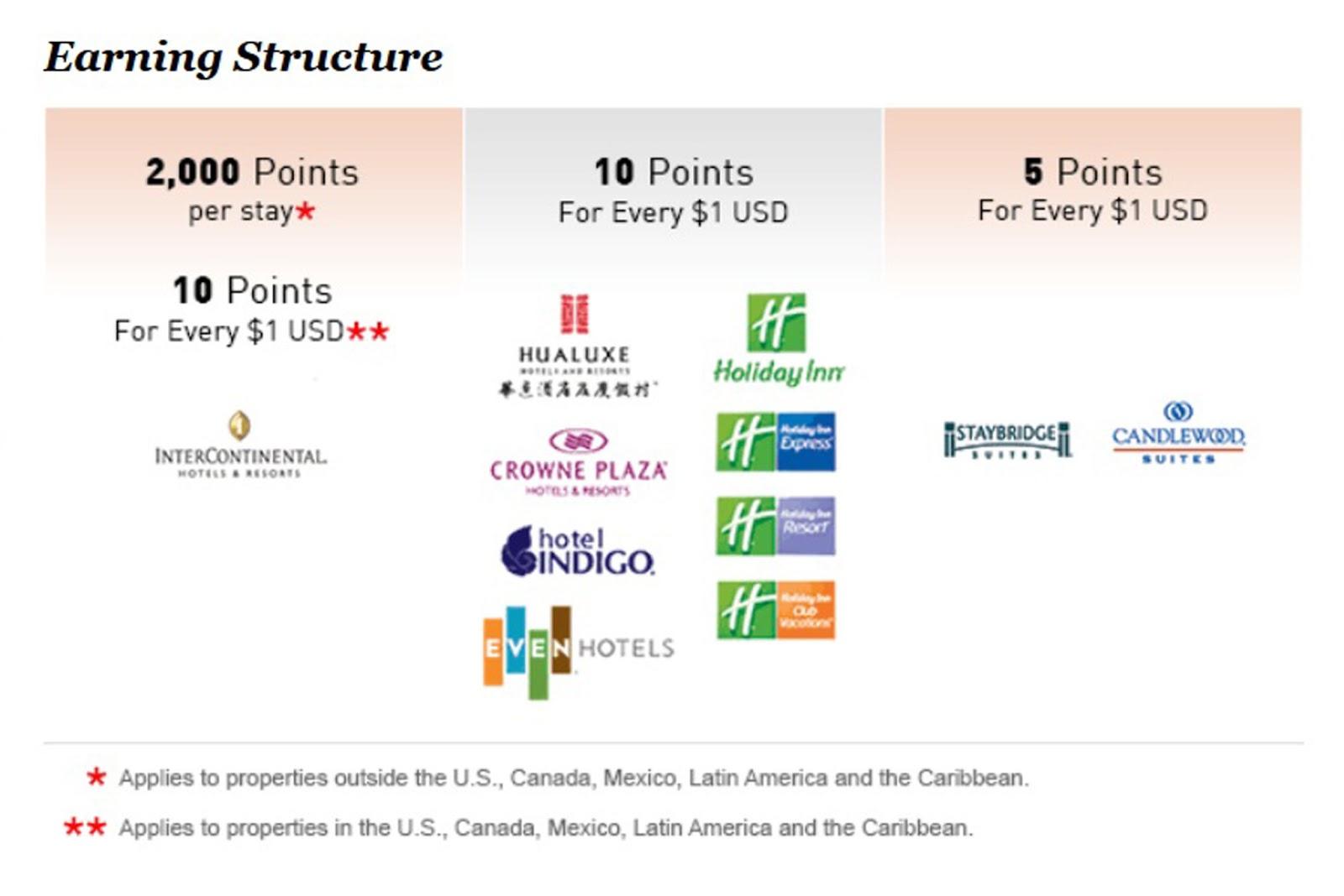 Earning structure IHG Rewards Club
