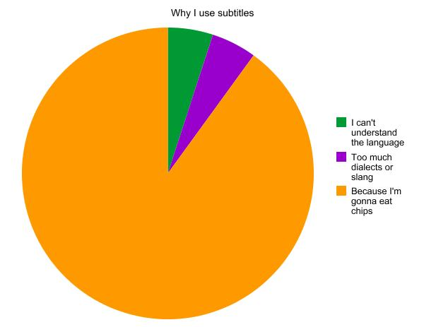 My Life My Views My Entertainment Pie Chart Subtitles