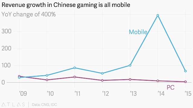 """ chinese gaming revenues  led by mobile  with 80% share"