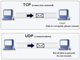 TCP UDP Connection