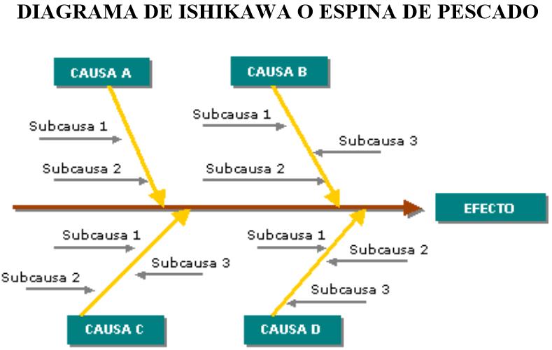 Fundamentos De Econom U00eda  Diagrama De Ishikawa