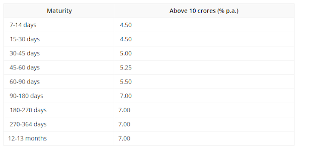 Bulk Deposit Interest Rates Above 10 Crores