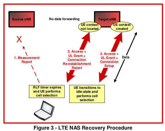 NAS Recovery Procedure