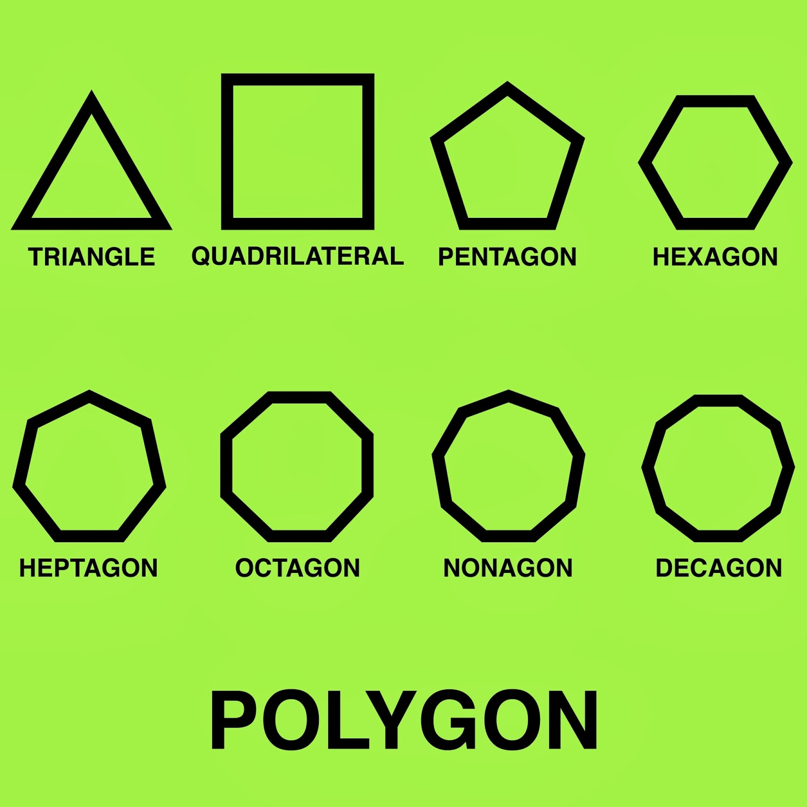 Polygons & Its Classification : Maths, CBSE / NCERT Revision notes