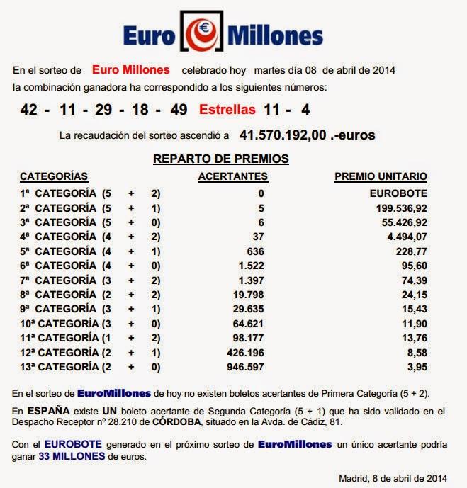 Resultado con la combinación y premios del sorteo 28 de euromillones