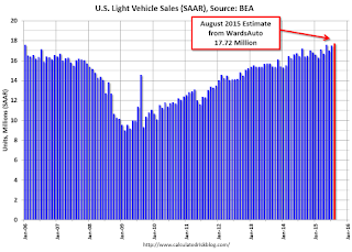 U.S. Light Vehicle Sales increased to 17.7 million annual rate in August