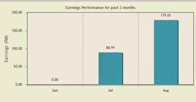 Pendapatan dengan Innity untuk tempoh tak sampai 2 bulan