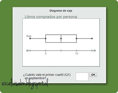 Diagrama de caja.