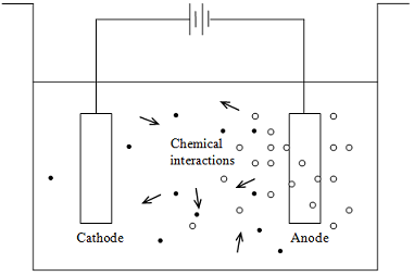 wastewater electrocoagulation principle