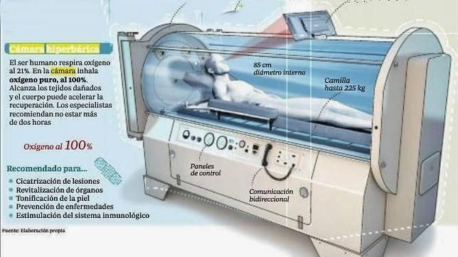 Medicina hiperbárica ¿Qué es?