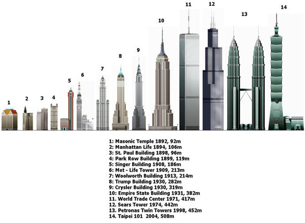 Woowman which cities have most high rise buildings for Timeline building