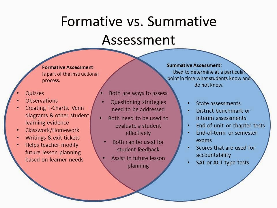 Formative Assessment On Emaze