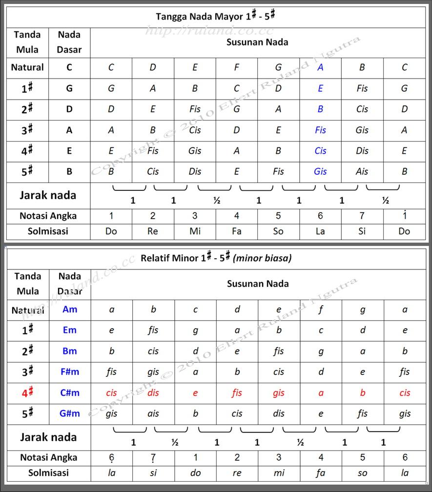 ... jumlah mol atau kres pada tangga nada (F = 1 mol, f = 4 mol, dst
