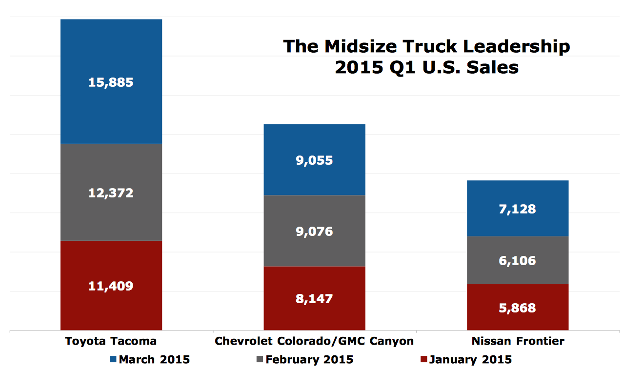 small midsize truck sales in america march 2015 ytd good car bad car. Black Bedroom Furniture Sets. Home Design Ideas