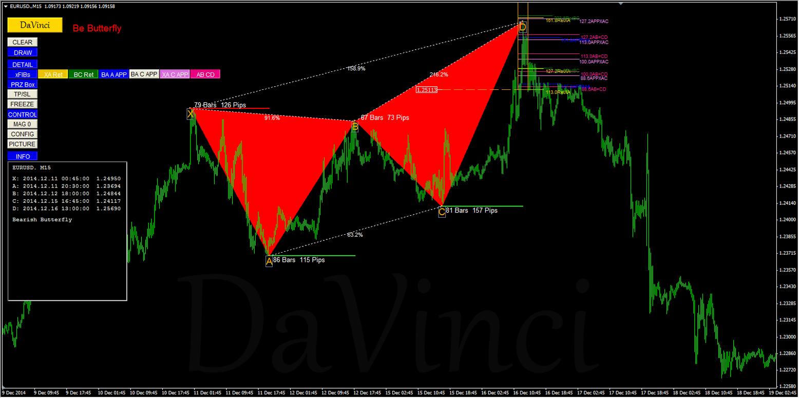 Forex harmonic detection indicator download