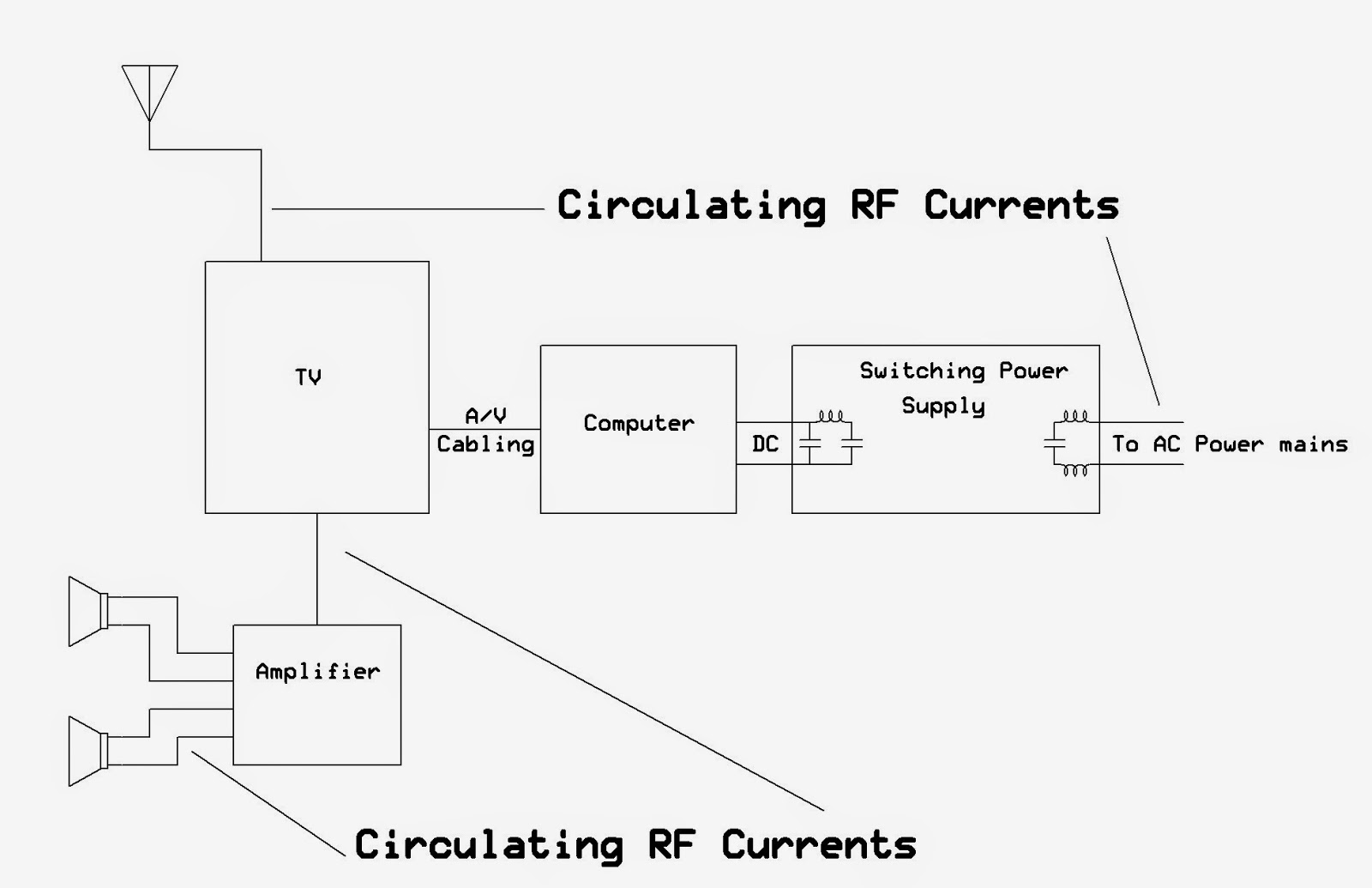 Ka7oeis Blog Completely Containing Switching Power Supply Rfi 1000w Dell Wiring Diagram Configuration Showing The Interconnects And Where Rf Circulating Currents Are Flowing Conduction Of Onto Ac Speaker