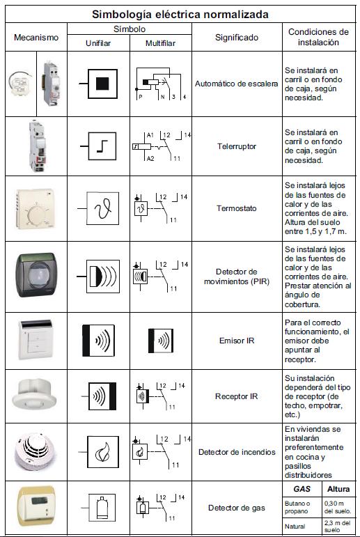 Historia de la electricidad simbologia el ctrica for Planos electricos pdf
