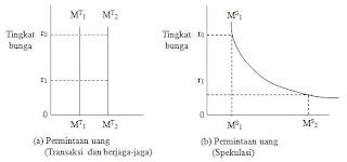 Teori Keynes tentang tingkat bunga