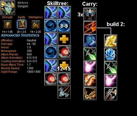 Medusa Gorgon Item Build Skill Build Tips DotA