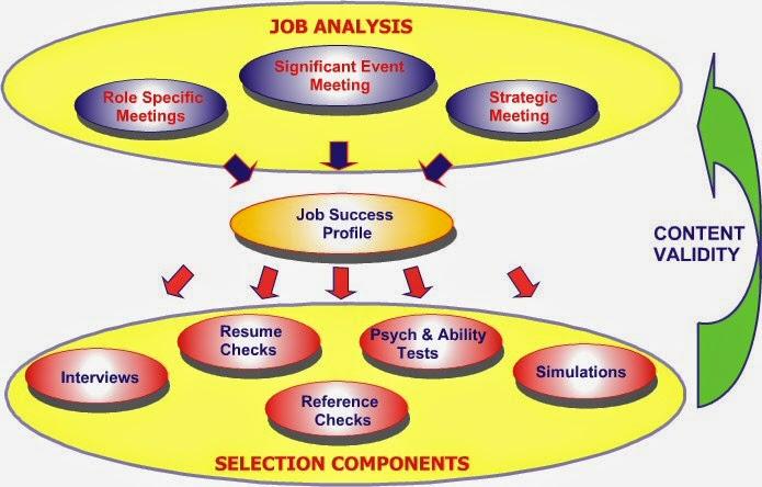 jobs analysis