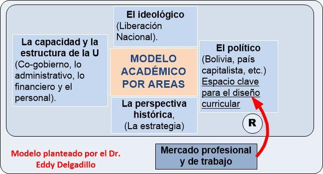 EL MODELO UNIVERSITARIO POR ÁREAS (1.984)