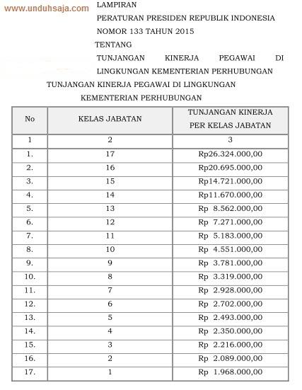 tabel tukin kemenhub 2015