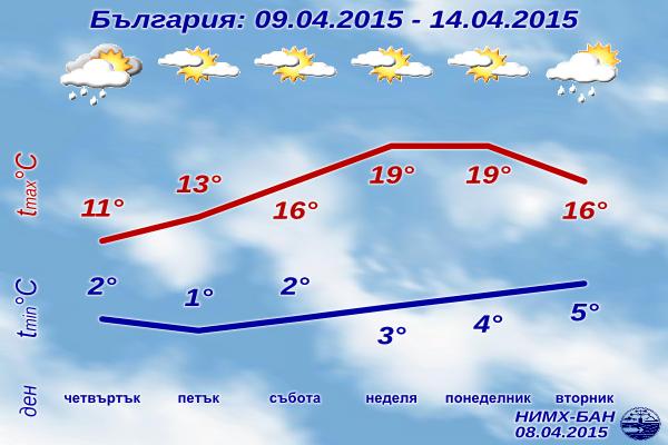 Седмична Прогноза за времето за 9-14 Април 2015