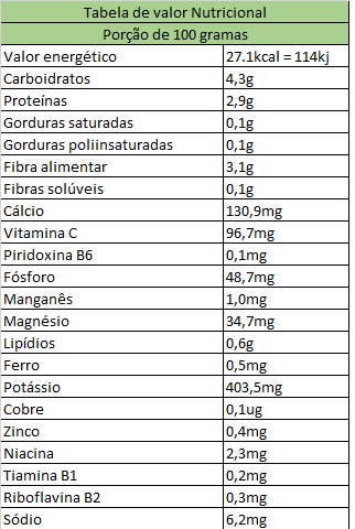 Tabela nutricional - couve manteiga