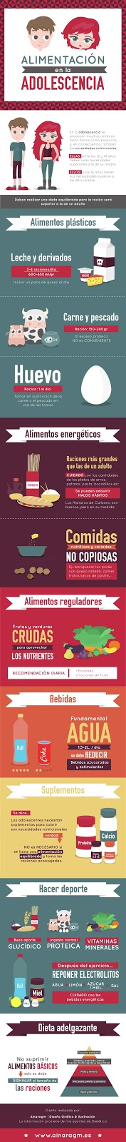 http://www.ainaragm.es/alimentacion-adolescencia/