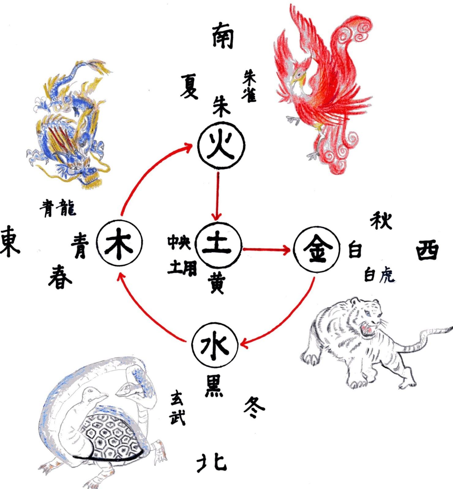 四方四神,青龍,朱雀,白虎,玄武,木火土金水