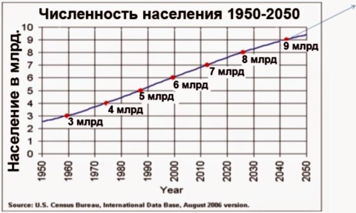 Диаграмма население людей мира