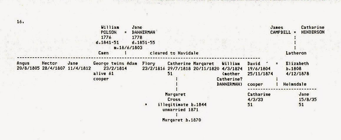 Extract From Polson Family Tree