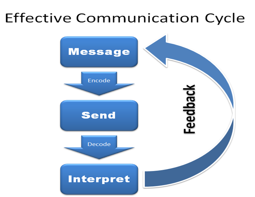 effective communication exchange of information Communication is the exchange of information, thoughts, ideas, and feelings what is feedback method that can be used to determine if communication was successful and can be verbal and nonverbal.